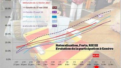 Les Suisses aprouvent la simplification de la procédure de naturalisation des petits-enfants d'immigrés