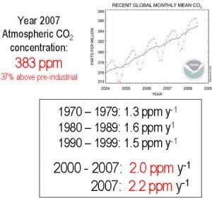 concentration co2 300x280 Les émissions de CO2 ont encore augmenté de 3% en 2007