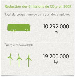 Réduction des émissions de CO2e en 2009