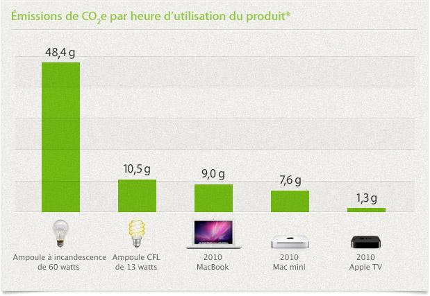 Émissions de CO2e par heure d'utilisation du produit*