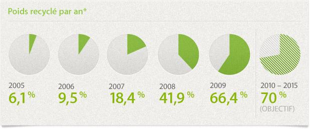 Poids recyclé par année