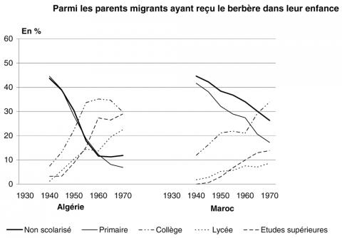 Figure 3: Évolution du niveau d'études des parents migrants berbérophones selon le pays d'origine