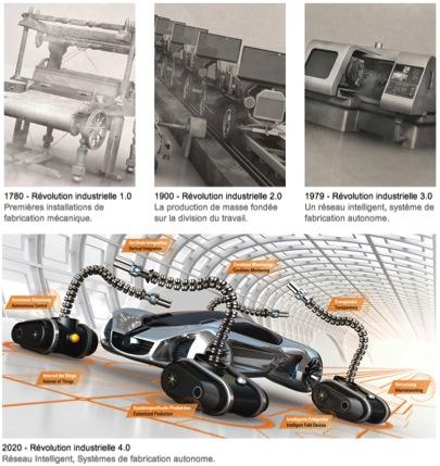 Illustration des quatre révolutions industrielles