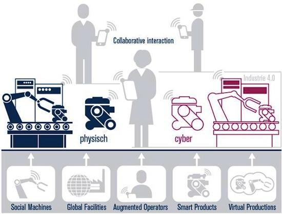 Les différents composants d'une Smart Factory