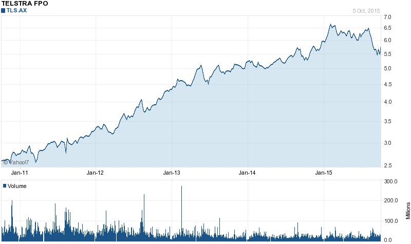 Chart forTelstra Corp Ltd (TLS.AX)