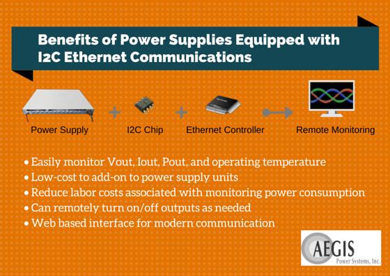 Power Supplies with I2C Ethernet