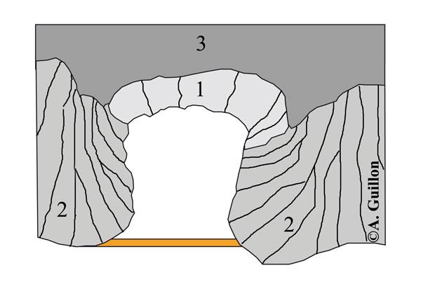 Schéma de l'organisation de la prismation dans le tunnel de lave