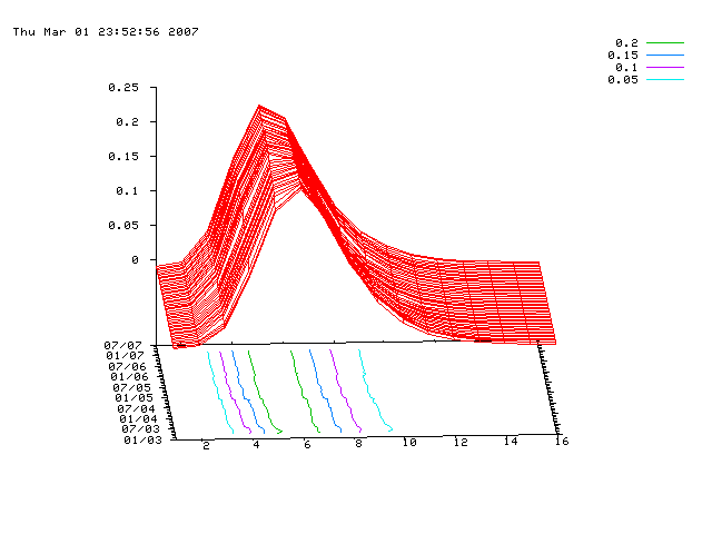 normalized distribution of degre