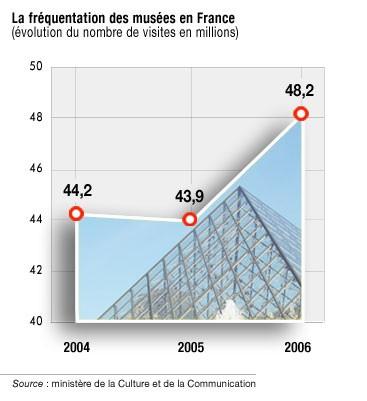 La fréquentation des musées entre 2004 et 2006 - 29.6ko