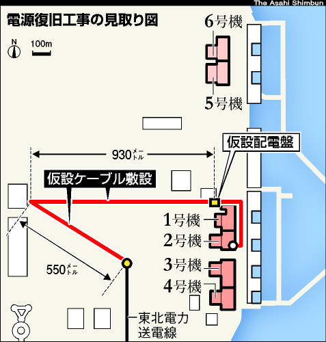 図:電源復旧工事の見取り図