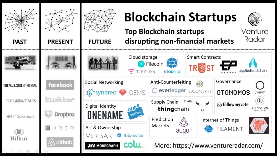 La blockchain, une technologie avec un potentiel immense (Partie 1)