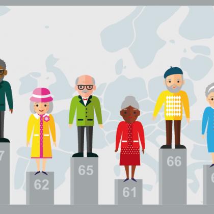 61 ans est l'âge légal de la retraite pour les femmes en Suède, Pologne, Croatie, Bulgarie... 67 ans est celui de l'Islande pour les hommes comme pour les femmes et qui va se généraliser en Europe.