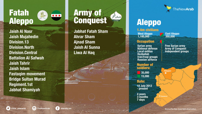 Infographic - Syrian Rebels